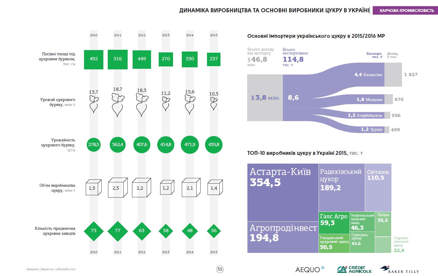 Динамика производства и основные производители сахара в Украине